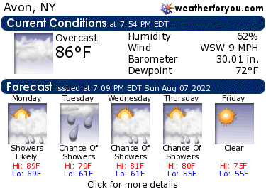 Latest Avon, New York, weather conditions and forecast