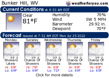 Latest Bunker Hill, West Virginia, weather conditions and forecast