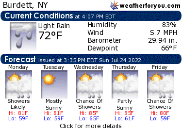 Latest Burdett, New York, weather conditions and forecast