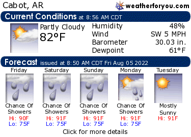 Latest Cabot, Arkansas, weather conditions and forecast