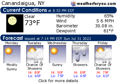 Latest Canandaigua, New York, weather conditions and forecast