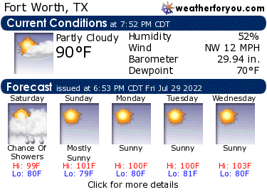 Latest Fort Worth, Texas, weather conditions and forecast