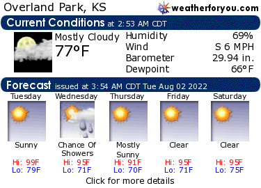 Latest Overland Park, Kansas, weather conditions and forecast