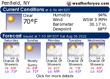 Latest Penfield, New York, weather conditions and forecast