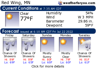 Latest Red Wing, Minnesota, weather conditions and forecast