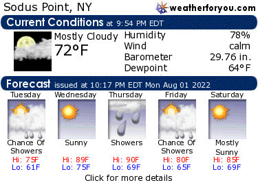 Latest Sodus Point, New York, weather conditions and forecast