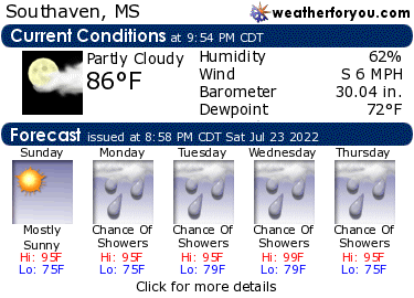 Latest Southaven, Mississippi, weather conditions and forecast