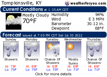 Latest Tompkinsville, Kentucky, weather conditions and forecast