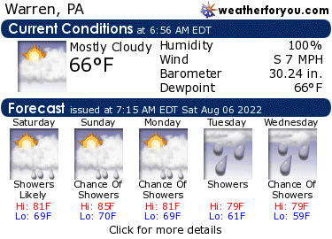Latest Warren, Pennsylvania, weather conditions and forecast