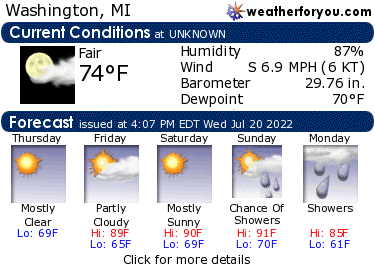 Latest Washington, Michigan, weather conditions and forecast