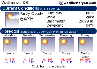 Latest Wathena, Kansas, weather conditions and forecast