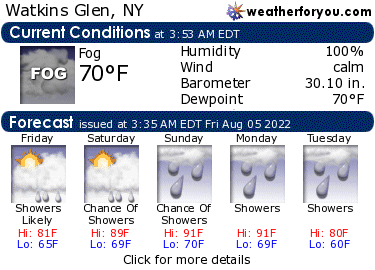 Latest Watkins Glen, New York, weather conditions and forecast
