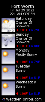 Lake Worth, Texas, Weather Forecast