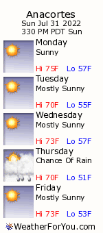 Anacortes, Washington, Weather Forecast