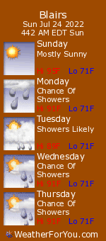 Blairs, Virginia, weather forecast