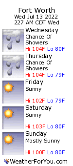 Fort Worth, Texas, weather forecast
