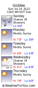 Gobles, Michigan, weather forecast