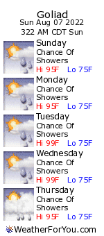 Goliad, Texas, weather forecast