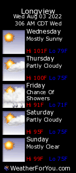 Longview, Texas, weather forecast