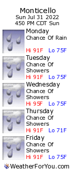 Monticello, Arkansas, weather forecast