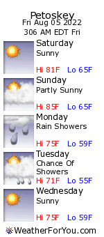 Petoskey, Michigan, weather forecast