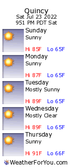 Quincy, California, weather forecast