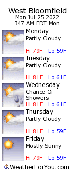 West Bloomfield, Michigan, weather forecast