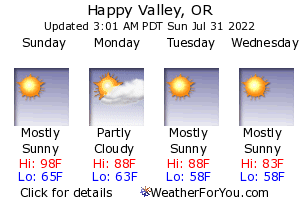 Happy Valley, Oregon, weather forecast