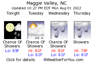 Maggie Valley Weather