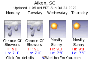 Aiken, South Carolina, weather forecast