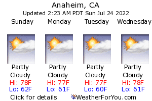 Anaheim, California, weather forecast