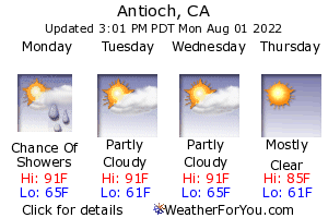 Antioch, California, weather forecast
