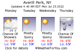 Averill Park, New York, weather forecast