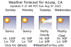 Azusa, California, weather forecast