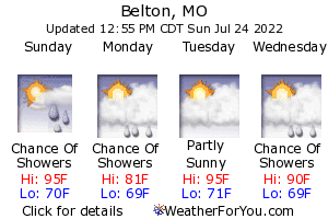Belton, Missouri, weather forecast