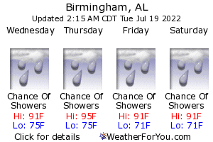 Birmingham, Alabama, weather forecast