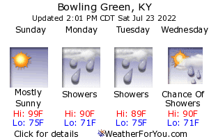 Bowling Green, Kentucky, weather forecast