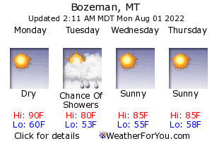 Bozeman, Montana, weather forecast