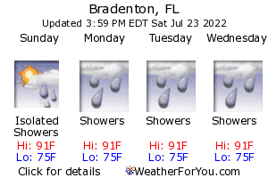 Bradenton, Florida, weather forecast