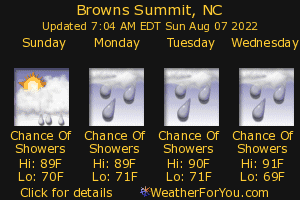 Browns Summit, North Carolina, weather forecast