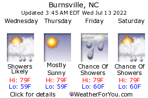 Burnsville, North Carolina, weather forecast