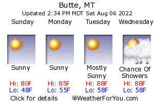 Butte, Montana, weather forecast