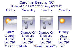 Carolina Beach, North Carolina, weather forecast