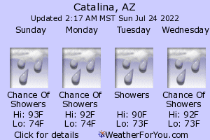 Catalina, Arizona, weather forecast