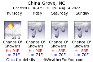 China Grove, North Carolina, weather forecast