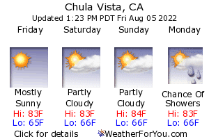 Chula Vista, California, weather forecast