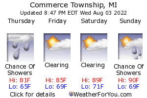 Commerce Township, Michigan, weather forecast