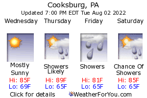 Up-To-Date Weather Forecast for Cook Forest State Park