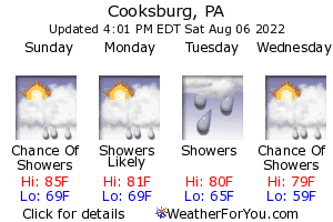 Cooksburg, Pennsylvania, weather forecast