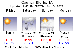 Council Bluffs, Iowa, weather forecast